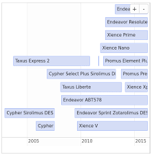 Sample Timelines Magnificent Ggplot48 Creating A Timeline In R Stack Overflow