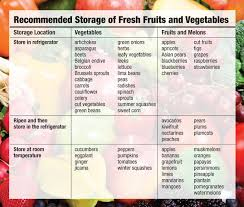 Recommended Fruit And Vegetable Storage Patricia Eales