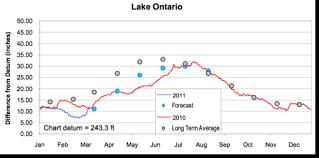 Water Levels Kingston Ontario Waterfront