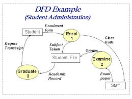 Differences Between Data Flow Diagrams Flowcharts