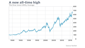 Dow Jones Stock Quote Gorgeous This 48yearold Stock Market Indicator Is Bullish For Now