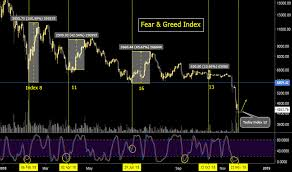 Btc Fear Greed Index Vs Price Can Repeat History For