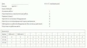 труда метод моментных наблюдений Нормирование труда метод моментных наблюдений