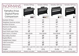 Yamaha Clavinova Comparison Chart Comparing The Yamaha Arius Series Normans News