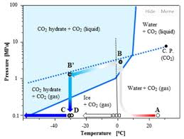 Co2 Pressure Temperature Chart Psi Labeled Phase Diagram Of Carbon Dioxide Get Rid Of Wiring