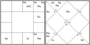 Priyanka Chopras Horoscope Analysis Using Vedic Astrology