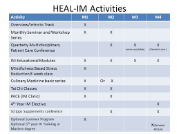 heal im activities by year are also described in text the link