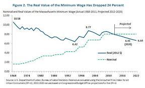 argumentative essay raising minimum wage introduction  why we should not raise the minimum wage the future of