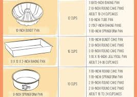 Baking Pan Conversion Chart Useful Baking Guides And Conversion Chart Sharmilazkitchen