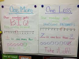 10 More 10 Less Anchor Chart One More And One Less Anchor Chart Math Charts Math