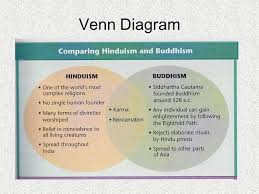 Compare And Contrast Hinduism And Buddhism Chart Ancient India And China Venn Diagram Lamasa Jasonkellyphoto Co