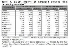 Hardwood Lumber Prices Chart Europe Timber Market Uk Holland Timber Wood Products