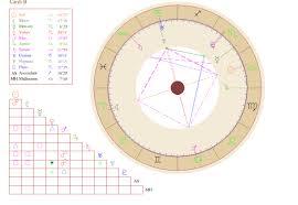 Mb Free Astrology Birth Chart Described Burth Chart