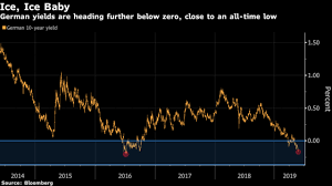 The Record Breaking Global Bond Rally Shown In Seven Charts