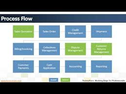 Order To Cash Process Flow Chart Introduction To Order To Cash Process Youtube