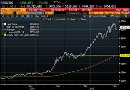 Dow Jones Futures Live Streaming Chart Csi 300 Chart Jse Top 40 Share Price