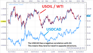 Trade Oil With Currency Correlations