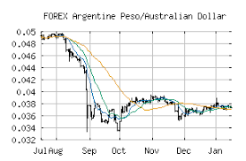 Aud To Argentine Peso Chart Free Trend Analysis Report For Argentine Peso Australian