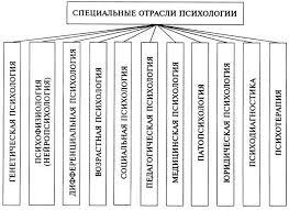 Этапы Развития Психологии Как Науки Реферат Скачать Основные Этапы Развития Психологии Как Науки Реферат Скачать