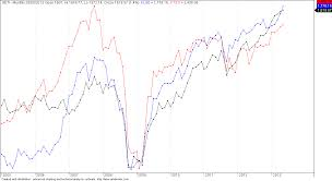 High Stock Market Correlation The Future Of Technical Analysis