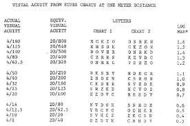 Etdrs Chart How To Use Loinc 62698 6 Phenx Visual Acuity Protocol 111101
