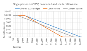 Odsp Rate Chart 2018 Increases To Social Assistance Income Exemptions Will