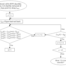 Flow Chart Of The Algorithm Used To Find Slope Start Point
