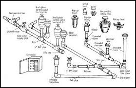 home lawn water sprinkler irrigation system problems home sprinkler parts identification diagram