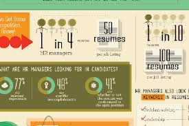 A Great Resume Magnificent The Anatomy Of A Great Resume