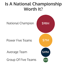 average high school athletic budget can schools actually support paying college athletes