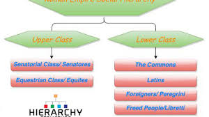 Hierarchy Of Roman Empire Social Structure Hierarchy Structure