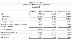 Introduction To Financial Statement Analysis Cypress Business
