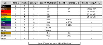 5 Band Resistor Color Code Chart Pdf 4th 5th And 6th Band Resistor Color Code Calculator In 2019