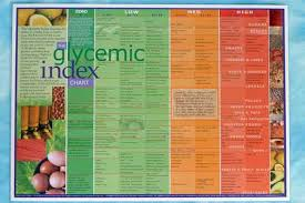 Printable Glycemic Load Chart 44 Unbiased Glycemic Index Of Food Chart