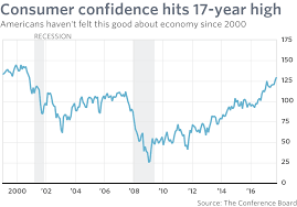 Consumer Confidence In U S Hits Highest Level Since