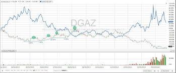 DGAZ Trade Strategy Update Growfast Seeking Alpha Fascinating Dgaz Quote