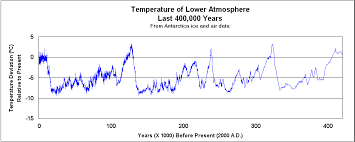 Earth Temperature History Chart Page_1