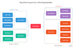 Employee Hierarchy Chart Template Flat Organization Chart Template Flat Organizations Have