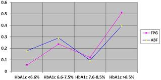 Hba1c To Glucose Chart Line Chart Showing The Relationship Of Hba1c With Fpg And 2