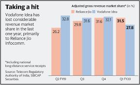 Bharti Airtel Share Price History Chart Investment Guru Stocks Mutual Funds Commodity Currency World