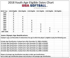 Usa Softball Of South Dakota 2018 Usa Softball Age