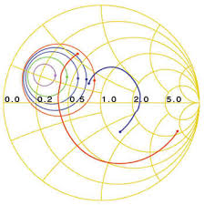 Smith Chart Simulation Software T Mw Online How Does A Smith Chart Work