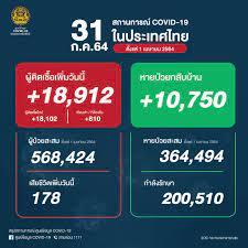 ศูนย์ข้อมูล COVID-19 - 🇹🇭 ยอดผู้ติดเชื้อโควิด-19 📆 วันเสาร์ที่ 31  กรกฎาคม 2564 รวม 18,912 ราย จำแนกเป็น ติดเชื้อใหม่ 18,102 ราย ติดเชื้อภายในเรือนจำ/ที่ต้องขัง  810 ราย ผู้ป่วยสะสม 568,424 ราย (ตั้งแต่ 1 เมษายน) หายป่วยกลับบ้าน 10,750  ราย หายป่วยสะสม ...