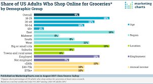 Grocery Chart Heres Whos Shopping Online For Groceries Marketing Charts