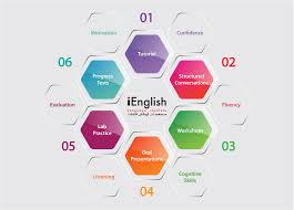 Omaa Charts Method Chart Ienglish Language Institute