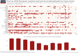 war and peace our world in data years in which european countries took part in an international war 1500 2000