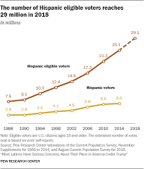 Latin Charts 2012 Latino Engagement In 2018 Election Pew Research Center