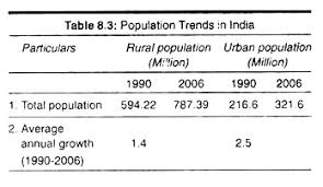 essay on the population of population trends in