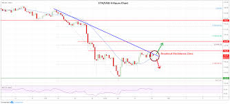 Eth Historical Price Chart Market Update Bitcoin Ethereum Xrp Bnb Price Analysis