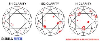 Si2 Diamond Clarity Chart Si2 Clarity Diamonds Jewelry Secrets